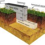 Фундамент из бетона на песчаной подушке. Бетон для фундамента, марка, состав
