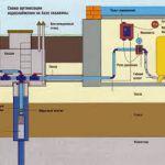 Грамотное водоснабжение дома своими руками. Как сделать водоснабжение, фото