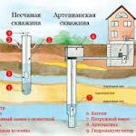 Как провести воду своими руками. Как провести воду в частный дом?